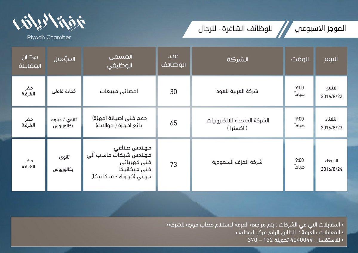 غرفة الرياض تطرح 168 وظيفة للرجال في 3 شركات