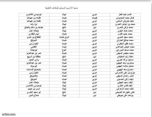 توجيه 89 معلماً و27 معلمة من المحولين لوظائف تعليمية لمدارس تبوك