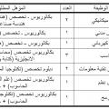 وظائف على بند (105) في الإدارة العامة للمؤسسة العامة للحبوب - الرياض