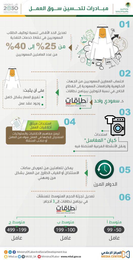 تحسين سوق العمل السعودي بـ 6 مبادرات جديدة بواسطة وزارة العمل والتنمية الإجتماعية