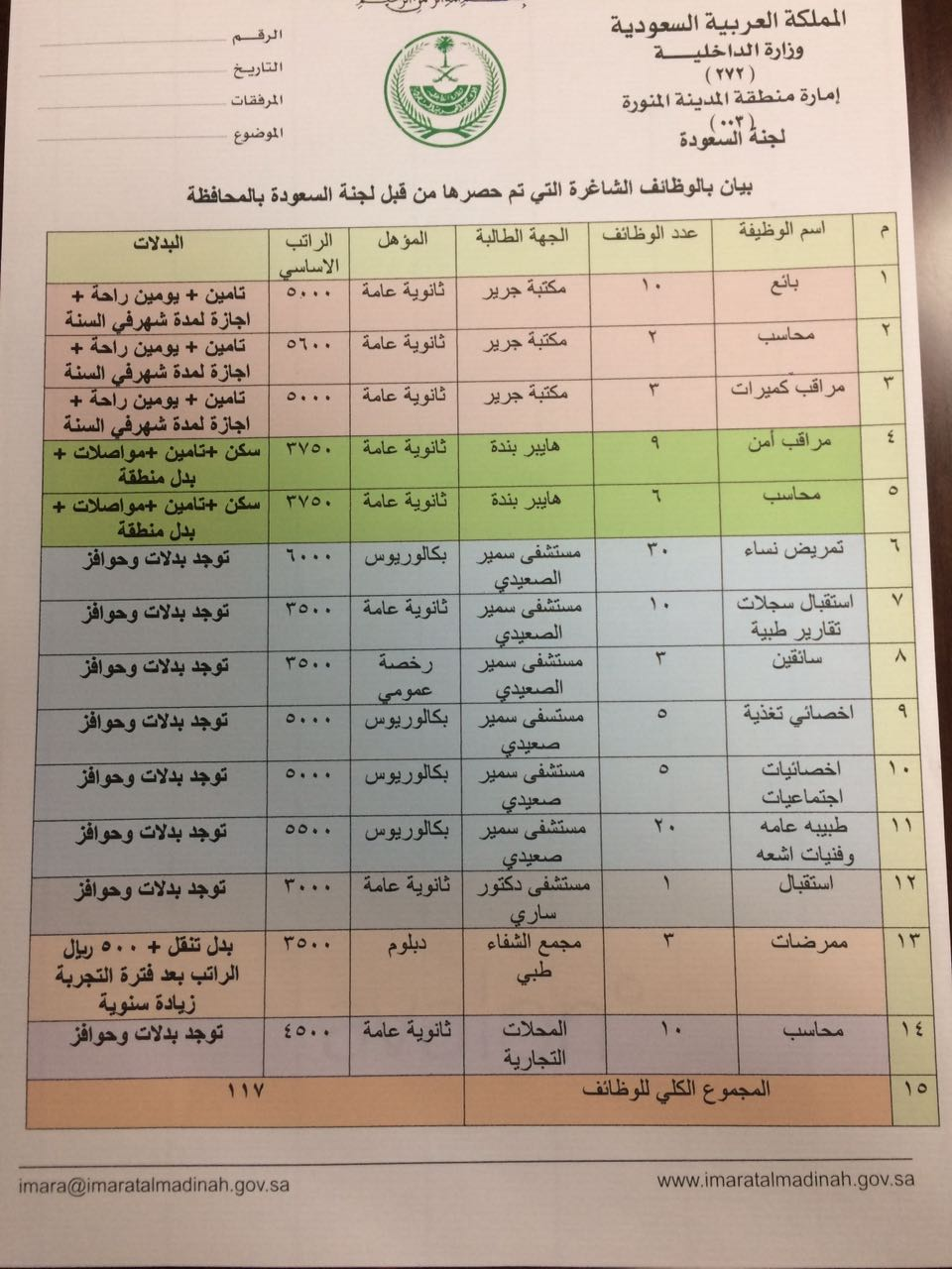 وظائف للجنسين في لجنة السعودة - ينبع