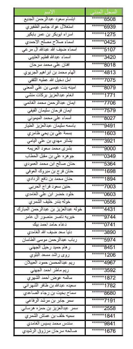 وزارة الخدمة المدنية تدعو 88 متقدمة لمطابقة بياناتهن يوم غد الأحد