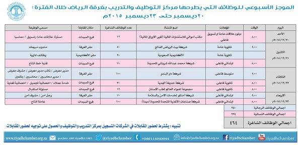 464 وظيفة للجنسين تطرحها غرفة الرياض في الفترة من 20 - 23 ديسمبر