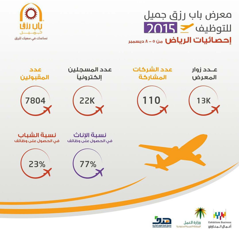 إحصائيات معرض باب رزق جميل للتوظيف 2015 بالرياض