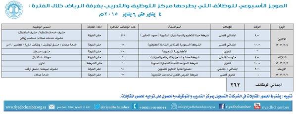 اعلنت غرفة الرياض عن توفر 262 وظيفة بالقطاع الخاص للشباب