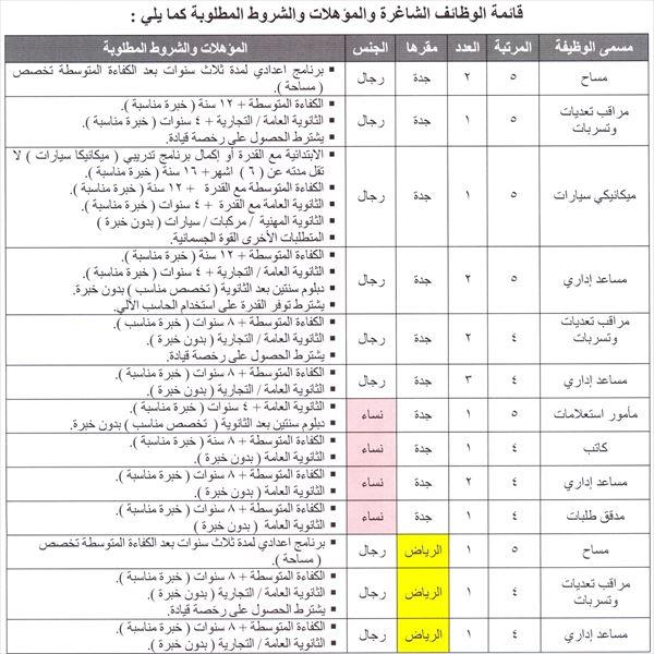 وظائف للجنسين في وكالة وزارة البترول للثروة المعدنية - الرياض وجدة