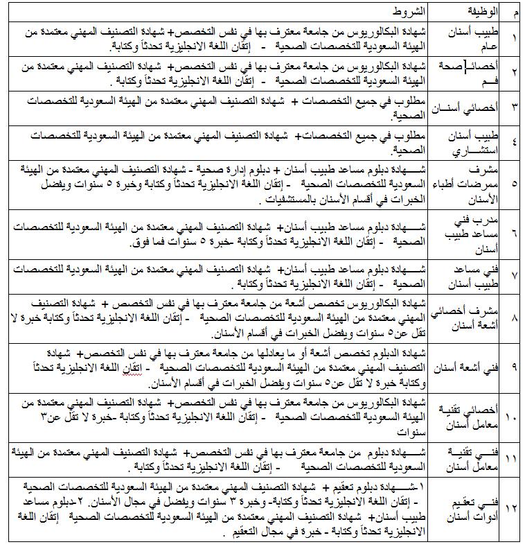 وظائف صحية في عيادات كلية طب الأسنان بجامعة الأميرة نورة - الرياض