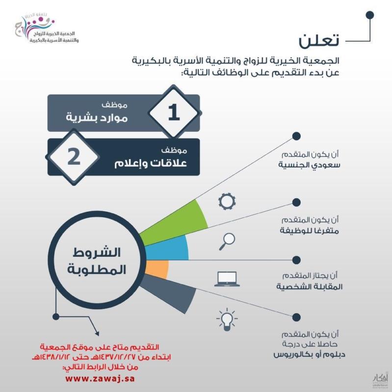 وظائف في الجمعية الخيرية للزواج والتنمية الأسرية - البكيرية