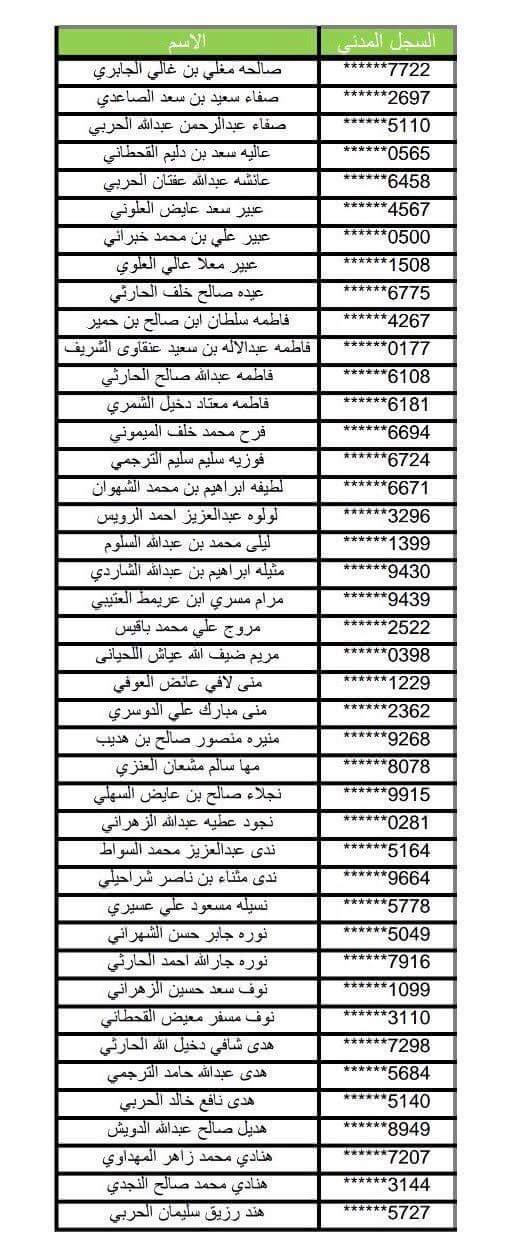 وزارة الخدمة المدنية تدعو 88 متقدمة لمطابقة بياناتهن يوم غد الأحد 1