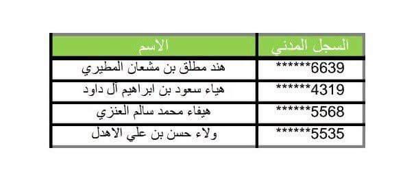 وزارة الخدمة المدنية تدعو 88 متقدمة لمطابقة بياناتهن يوم غد الأحد 2